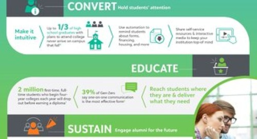 Infographic: How to Build Engagement at All Stages of the Student Lifecycle