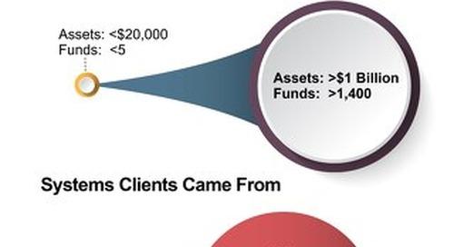 Community Foundation Client Demographics