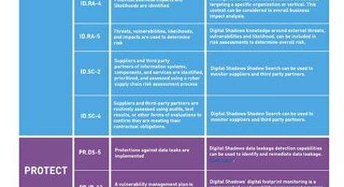 NIST Cybersecurity Framework - Mapping Digital Shadows