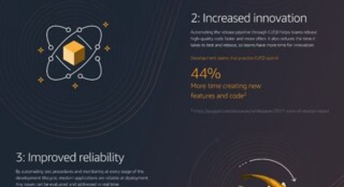 Infographic: Modern Application Development