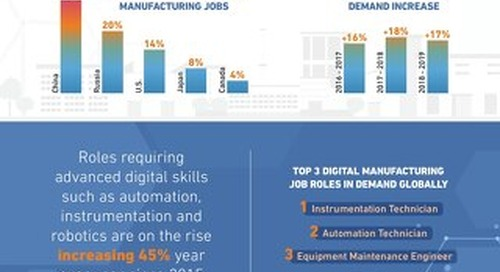 The Future Of Manufacturing Infographic