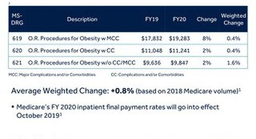 2020 Final Medicare Inpatient Reimbursement for Bariatric Surgery