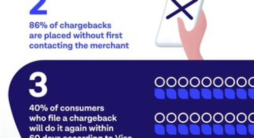 What do chargebacks cost?