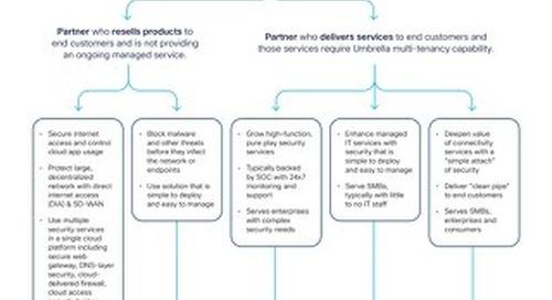 Cisco Umbrella Package Comparison for Distributors