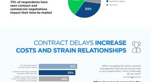 Slow Contracting Plagues Clinical Trial Operations