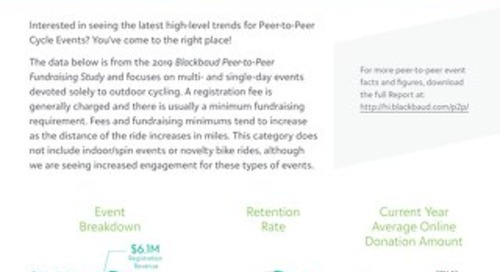 Cycle Event Trends