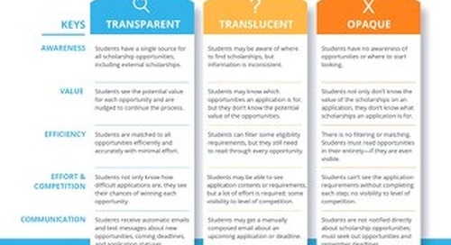 5 Keys To Scholarship Transparency
