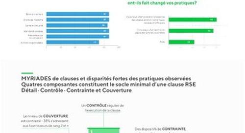 Infographie : Contrat et clauses RSE, leviers incontournables de vigilance