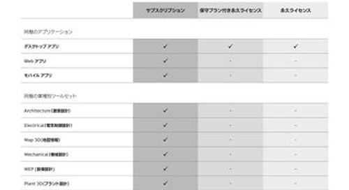 AutoCAD サブスクリプションのメリット