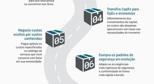 10 razões para mover sua integração EDI/B2B para um serviço de nuvem gerenciada