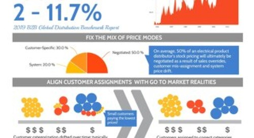 Margin-Retaining Price Strategy: An Electrical Products Distribution Pricing Infographic