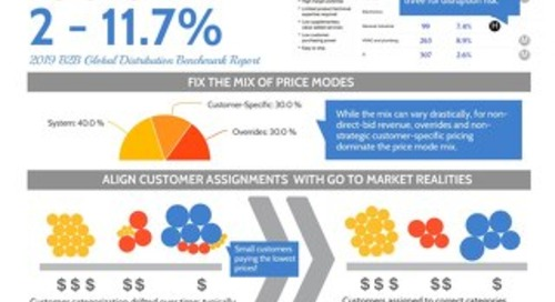 Align Prices, Retain Margin: An MRO/Industrial Distribution Pricing Infographic