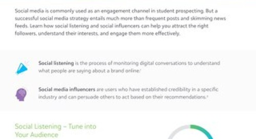 [Tip Sheet] Optimize Prospecting with Social Listening and Influencers