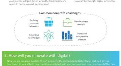 Digital Innovation Infographic