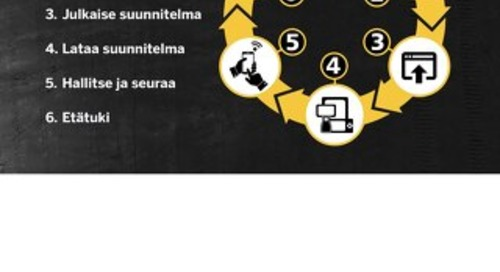 Trimble WorksManager Datasheet - Finnish