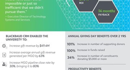 (Infographic) The Total Economic Impact of Blackbaud CRM