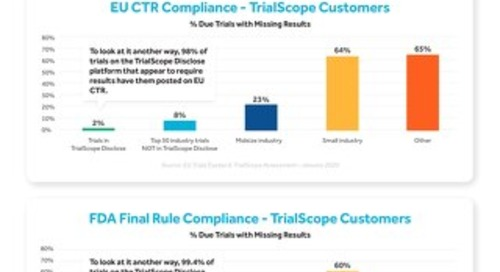 TrialScope Customers Lead in Compliance