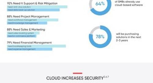 Benefits of Cloud ERP