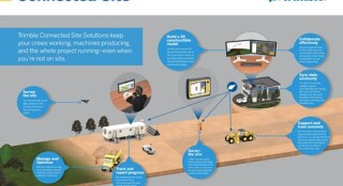 Trimble Connected Site Infographic