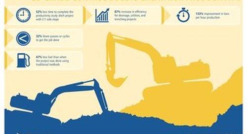 Trimble GCS900 2D Productivity Infographic