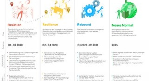 4 Phasen der Bewältigung von COVID-19 in Lieferketten