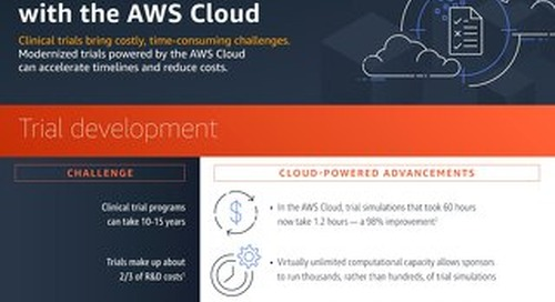 AWS Clinical Trials Infographic