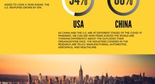 Covid Industry Impact - Optimism