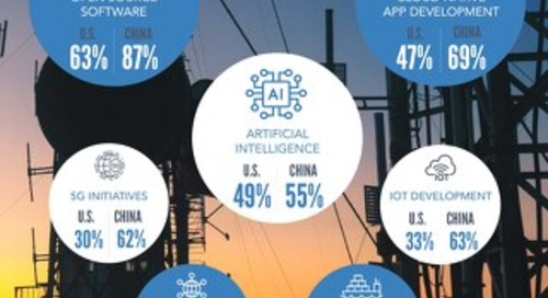 Covid Industry Impact - Telco
