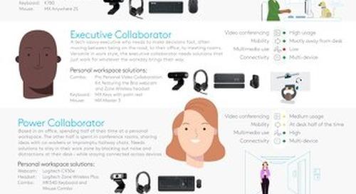 Meet Today's Modern Workspace Solutions from logitech