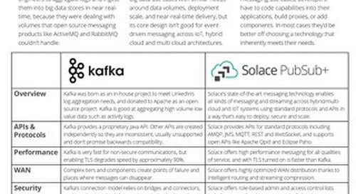 How does Solace compare to Kafka?
