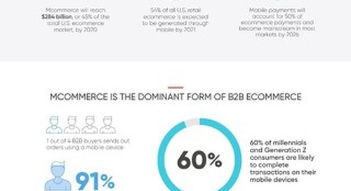 Mcommerce is the Present and Future of Ecommerce infographic - Building Supply Retailers