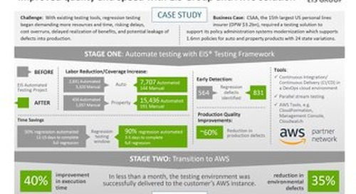 Automated Testing at CSAA Insurance Group: Improved quality and speed with EIS Group and AWS solution