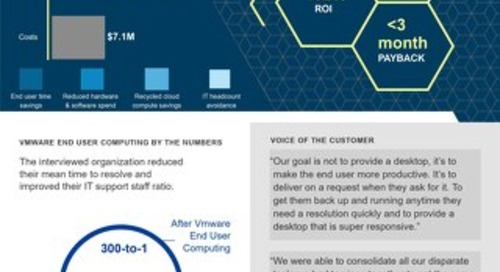 The Total Economic Impact of VMware End User Computing