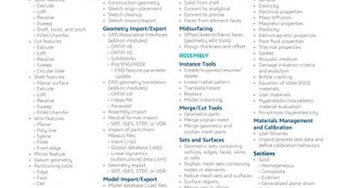 SIMULIA Abaqus CAE Datasheet