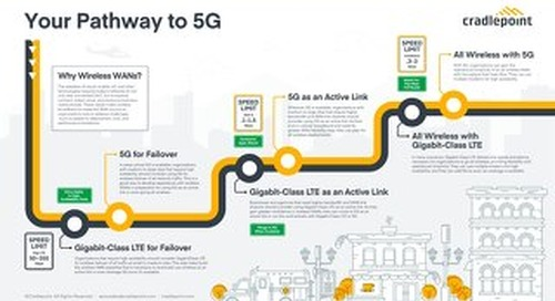 5G Infographic — APAC