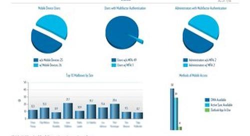 Sample SafeSysMail User Report