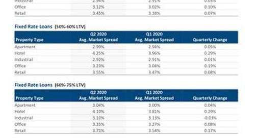 Average market credit spreads - Q2 2020