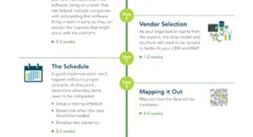 CRM / Marketing Automation Adoption Timeline [Infographic Download]