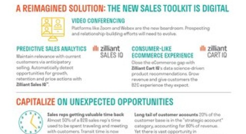 The Evolution of B2B Sales