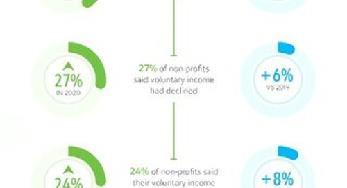 Infographic: Key Findings from The Status of UK Fundraising 2020