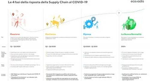 Le quattro fasi della risposta della Supply Chain al COVID-19