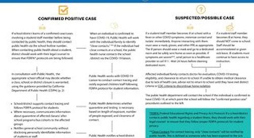COVID Case Flowchart