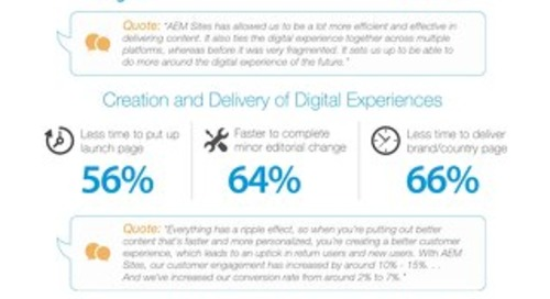 The Business Value of Adobe Experience Manager Sites Infographic
