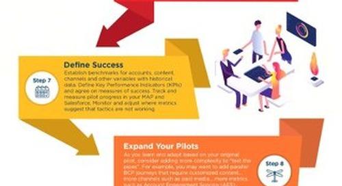 ABM Adoption Timeline and Readiness Checklist