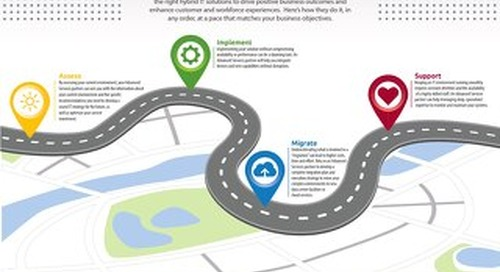 Navigate Evolving Technology with an Advanced Services Partner