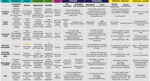 Journey Map Framework by Lisa Sharapata