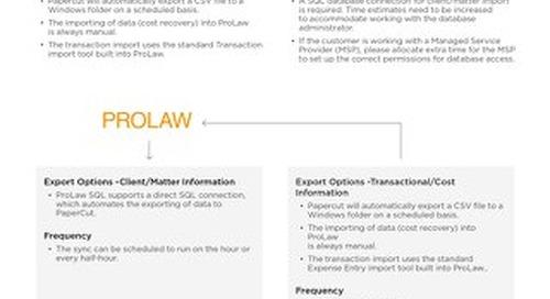 Integration ProLaw