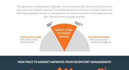 4 Metrics: Price to Market