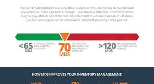 4 Metrics: Market Days Supply