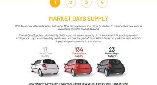 Conquest Market Days Supply